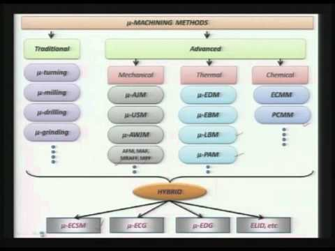 Mod-01 Lec-02 Advanced Machining Processes