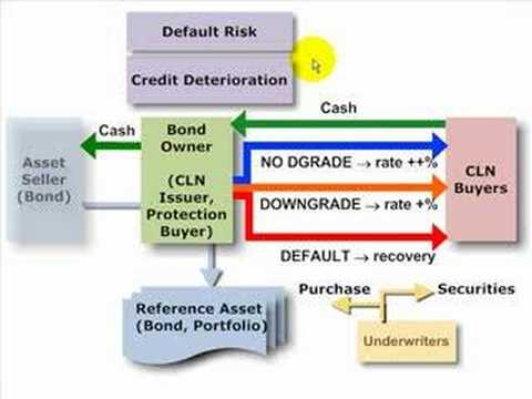 Credit linked note (CLN)