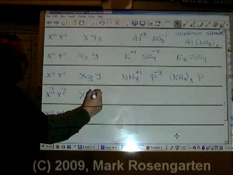 Chemistry Tutorial 7.2a:  Ionic Formula Writing Including Polyatomic Ions