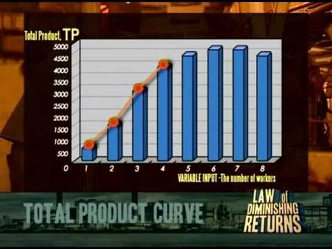 Cost of production:  Law of diminishing returns (TP, MP and AP)