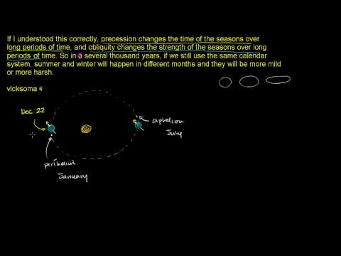 Precession Causing Perihelion to Happen Later