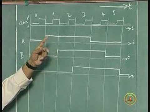 Lecture 22 - Application of Shift Registers