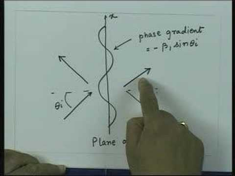 Lecture 30- Transmission Lines and E.M waves