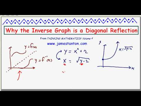 The Graph of an Inverse Function is a Reflection (TANTON Mathematics)