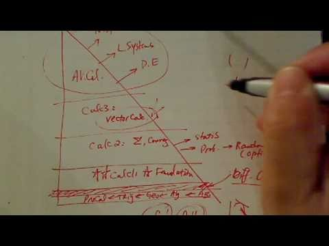 Difference quotient [ f(x+h)-f(x)/h] -- Part 1 of 3: Why It Matters