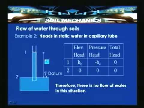 Lecture - 20 Flow of water through soils - I