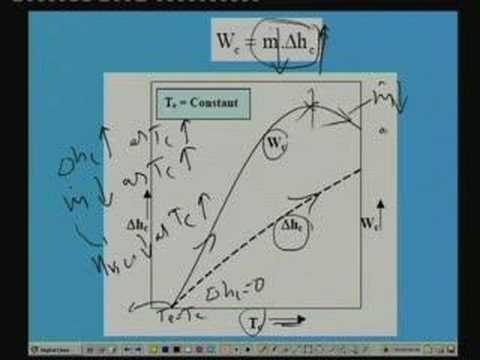 Lecture -21 Compressor (Contd.)