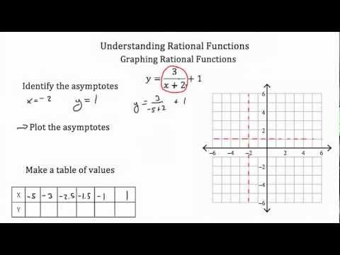Rational Functions -Understanding
