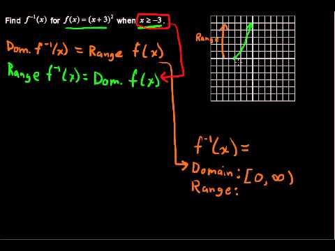 How to Find an Inverse Function - College Algebra Tips