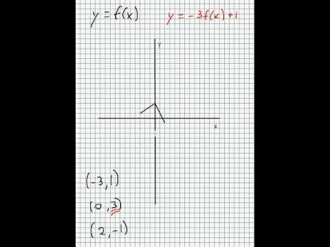 Transformation of Graphs: starting at y=f(x) - SIMPLE!!! (Pt. 3)