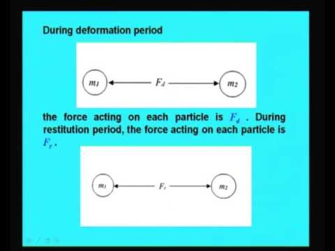 Mod-11 Lec-30 Direct and Oblique Impulse
