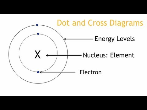 Energy Levels and Electronic Configuration - Properties of Matter