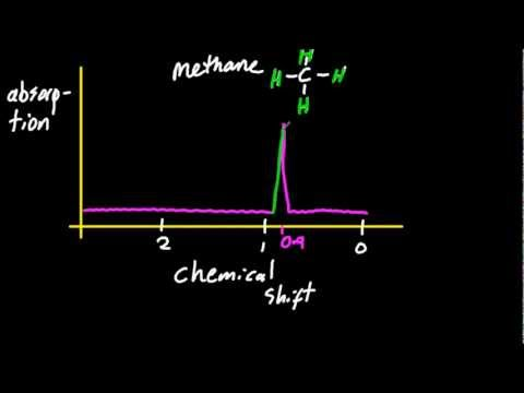 A.5.1 Deduce the structure of a compound given information from 1H NMR spectrum IB Chemistry SL