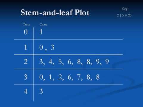 Boston Red Sox Summer Math Program  Stemandleaf Plots