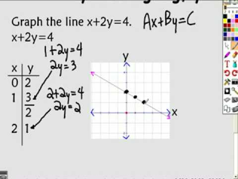 32 Graphing Linear Equations in Two Variables