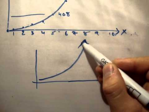 Exponentials : What is an exponential exp(x) ?