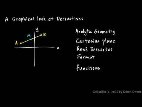 Calculus 3.01a - Derivatives Introduction