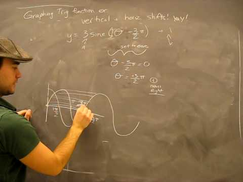 Graphing The Sine Function Example 4: Combonation of Transformations: Trigonometry Math Help