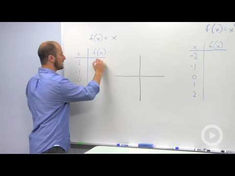 Algebra 2 - Basic Polynomial Graphs