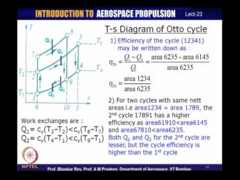 Mod-01 Lec-23 Piston-prop engines: Otto cycles; Ideal and Real cycles