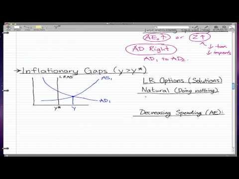 Macroeconomics - 39: Output Gaps (w/ LRAS)
