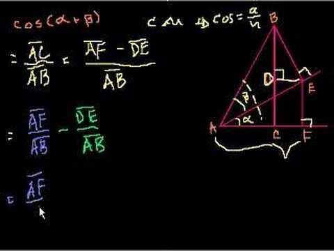 Proof: cos(a+b) = (cos a)(cos b)-(sin a)(sin b)