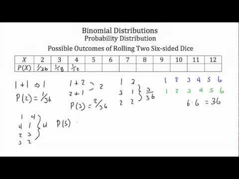 Probability- Binomial Distributions