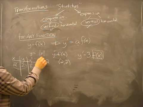 Stretches: Compression and Expansion Pt3: Transformations of Functions Math Help