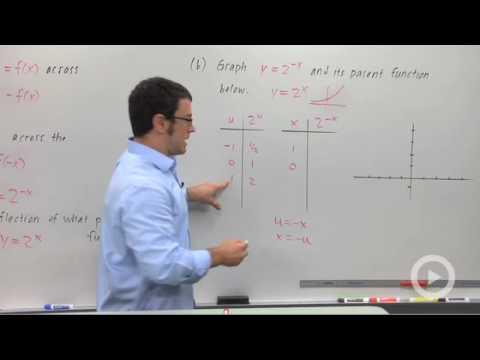Precalculus - The Reflection y = f(-x)
