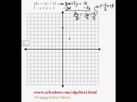System of Equations - Solving by Graphing (pt. 8)