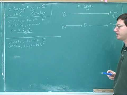 Physics: Electric field and electric force (9)
