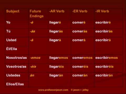 "Talking About the Future in Spanish: Using the Future Tense and IR to Express ""Going to"""