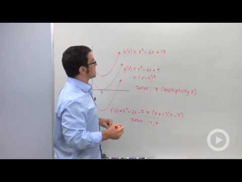 Precalculus - Using the Conjugate Zeros Theorem
