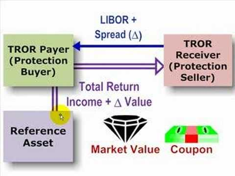 Total rate of return (TROR) swap