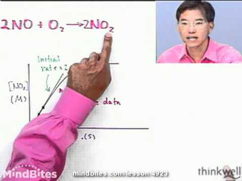 Chemistry: Determining the Form of a Rate Law