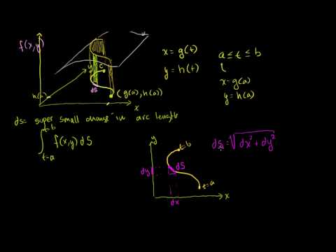 Introduction to the Line Integral