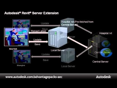 Subscription Advantage Pack Demo: Revit Server Extension