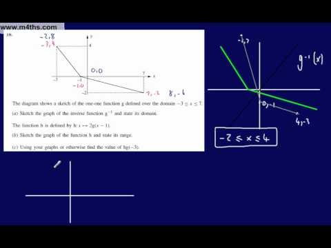 (q10) Core 3 Generic Practice paper for Edexcel (A) Inverse functions
