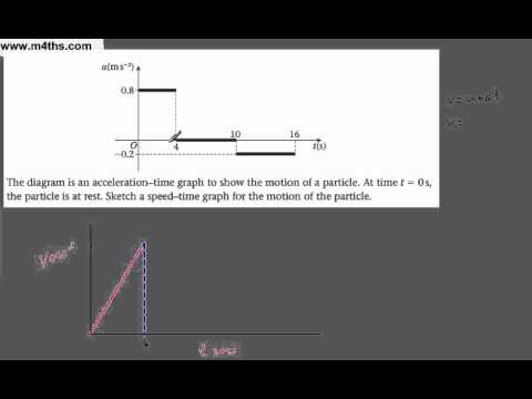 (vi) M1 Kinematics - Acceleration & Speed Time Graphs - M1 Mechanics (acc to speed graph)