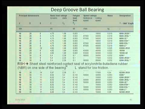 Mod-06 Lec-30 Rolling Element Bearings(contd)...
