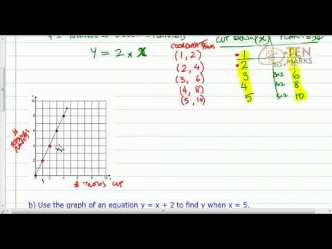 Graph Functions