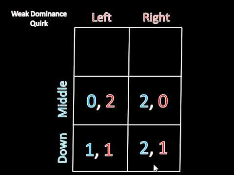 Game Theory 101: A Problem with Weak Dominance