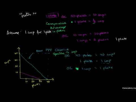 Saylor ECON101: Comparative Advantage and Absolute Advantage