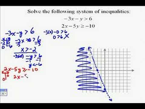 A17.13 Solving Systems of Linear Inequalities