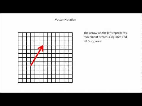 Understanding Vector Notation made simple - GCSE maths revision