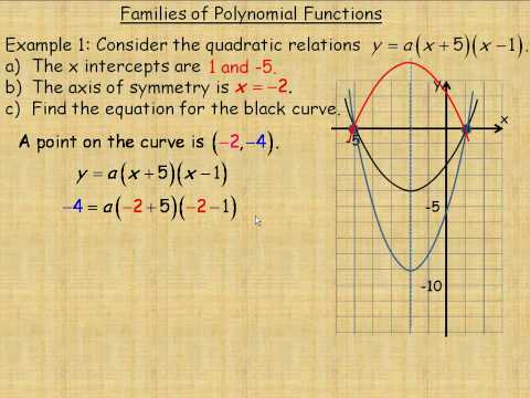 Families of Polynomial Functions Part 1
