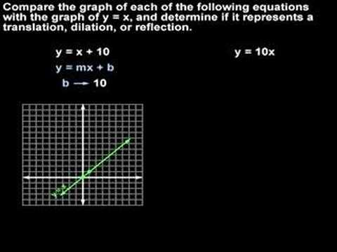 Linear Parent Graph and Transformations - YourTeacher.com