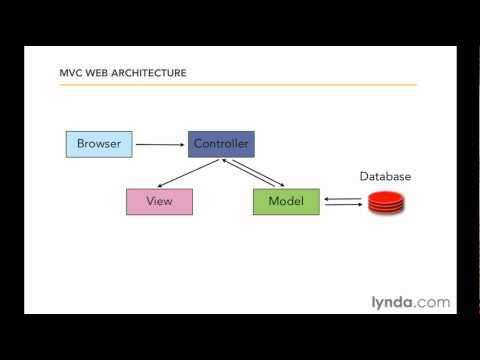 Ruby on Rails: Understanding MVC architecture | lynda.com overview