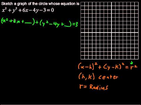 What is the Equation of a Circle - Precalculus Tips