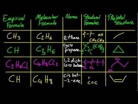 10.1.3 Distinguish between empirical, molecular and structural formulas IB Chemistry SL